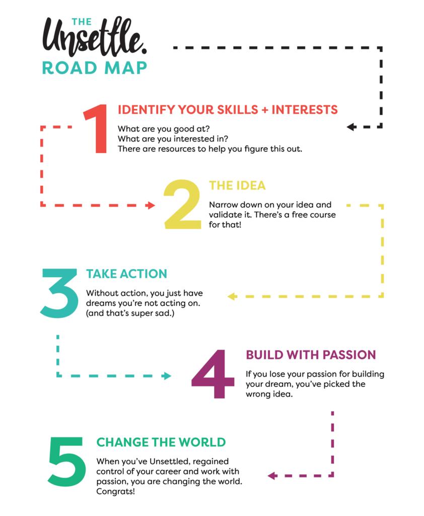 Unsettle Roadmap